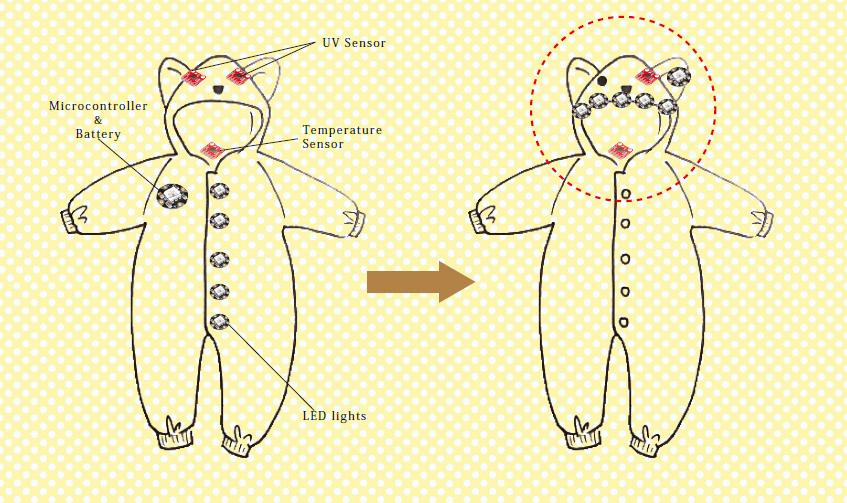 Clothing Temperature Sensor of The Temperature Sensor